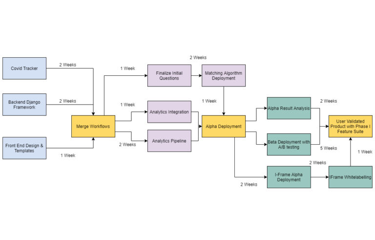 Sample Product Workflow